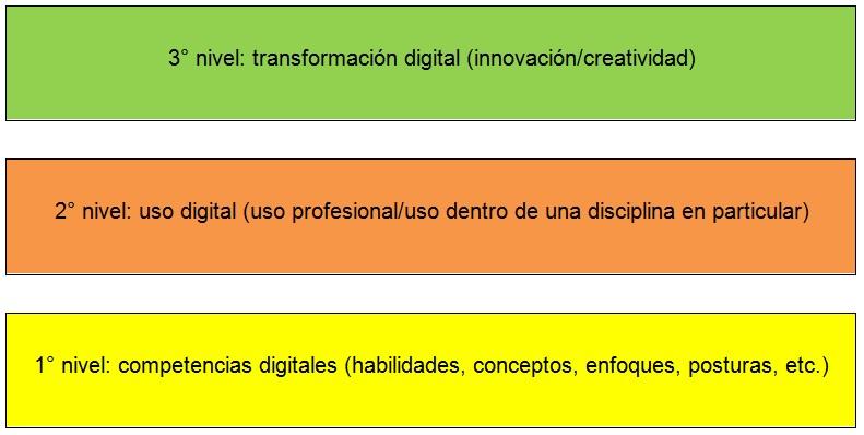 Niveles de alfabetismo digital